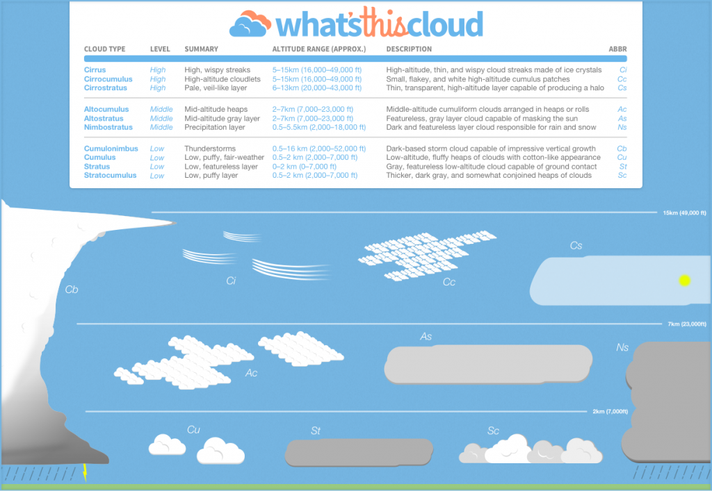 An infographic of the ten main types of clouds