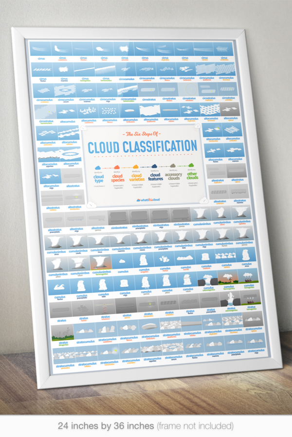 Cloud classification poster mockup