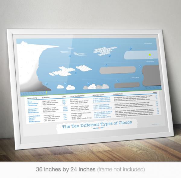 Cloud types poster mockup