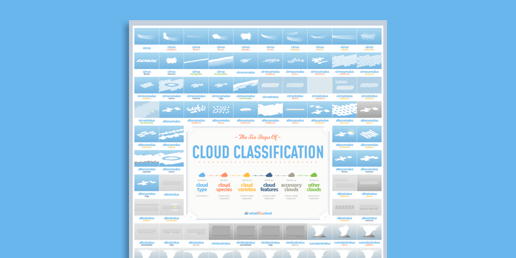 Cloud classification poster preview