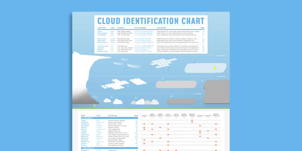 Cloud identification poster preview