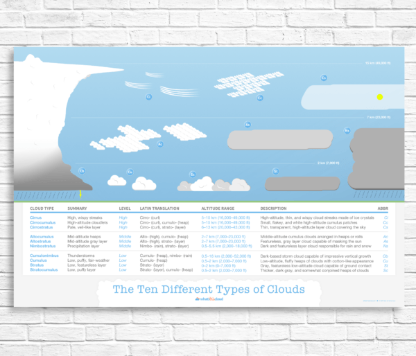 Cloud types poster
