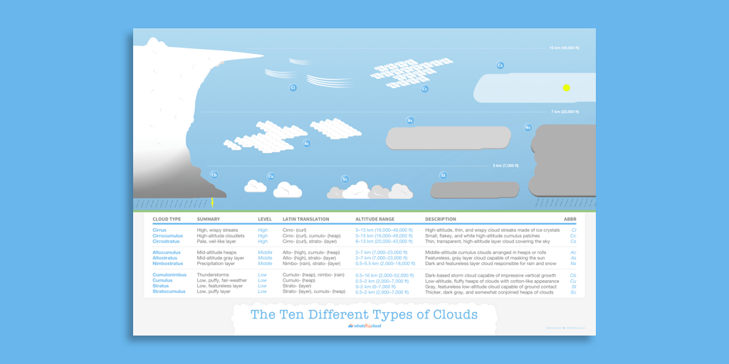 Cloud types poster preview
